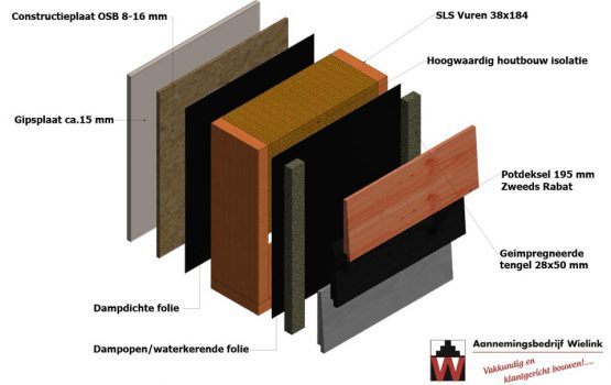 voorbeeld houtskeletbouw wand geïsoleerd - Wielink Houtbouw